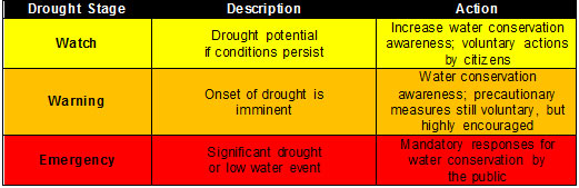 Drought Stage chart