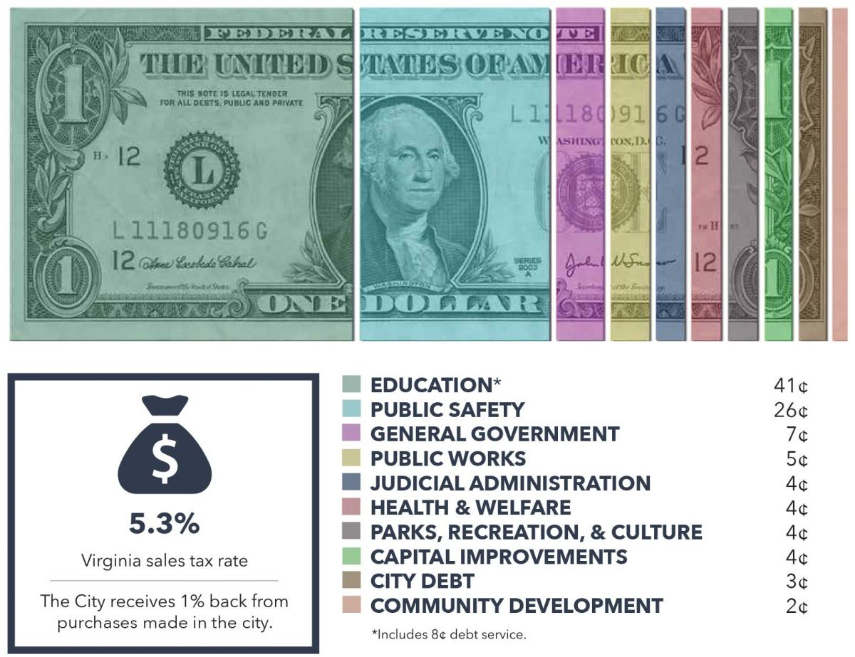 Tax dollar at work graphic for fiscal year 2019