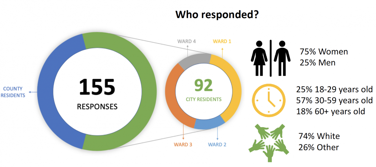 People who responded graphic