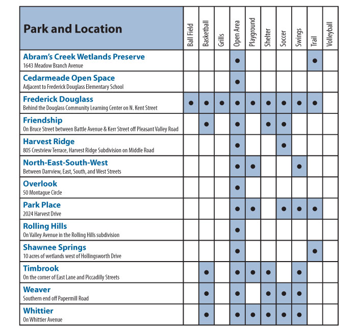 Parks Amenities List