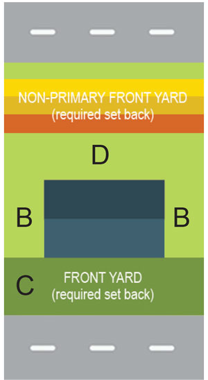 Double Road Frontage Lot layout